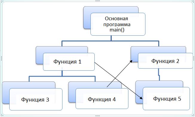 методика процедурно-ориентированного программирования