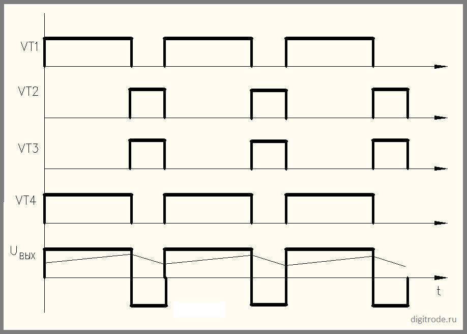 симметричный способ управления