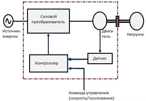 Структурная схема электропривода