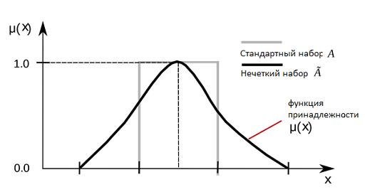 Графическое представление нечетких множеств