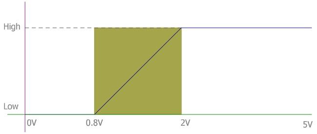 Расчет подтягивающего резистора