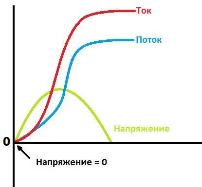 Пусковой ток трансформатора