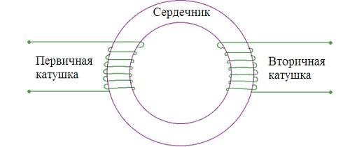 Метод определения тока с помощью датчика потока