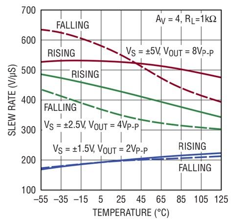 Что такое скорость нарастания сигнала операционного усилителя