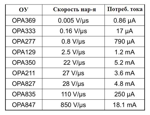Таблица выбора ОУ