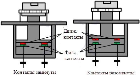 Ручной контактор (контактор с двойным разрывом)